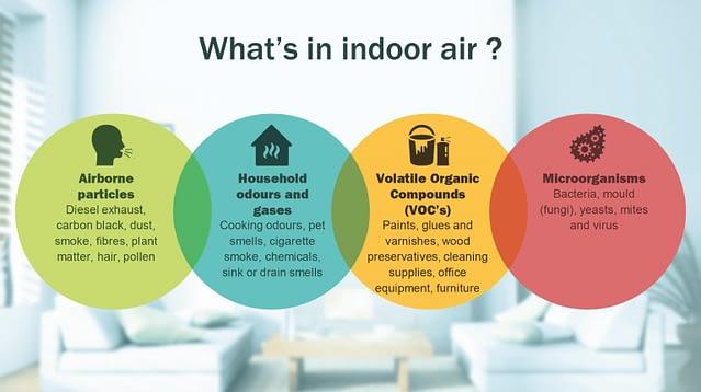 Air quality graphic Toronto